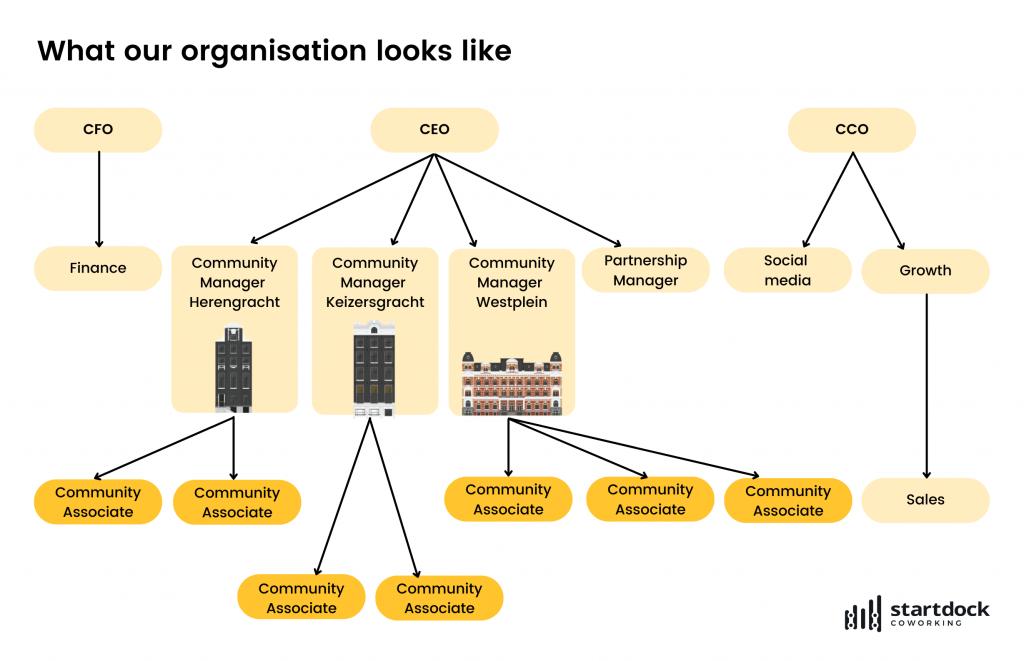 Organogram SD_ENG