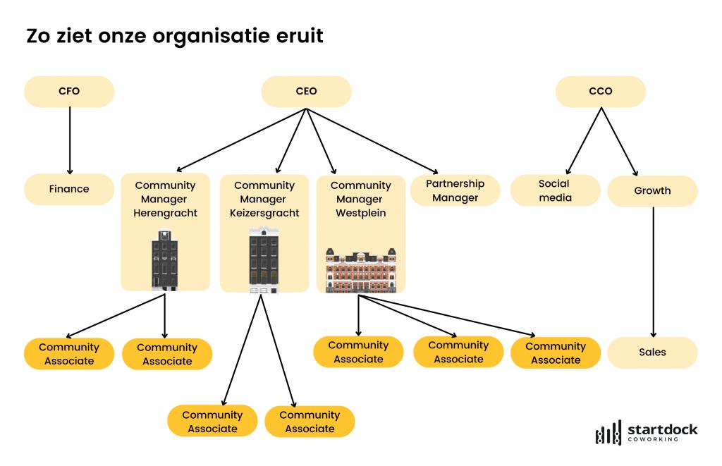 Organogram SD_NL
